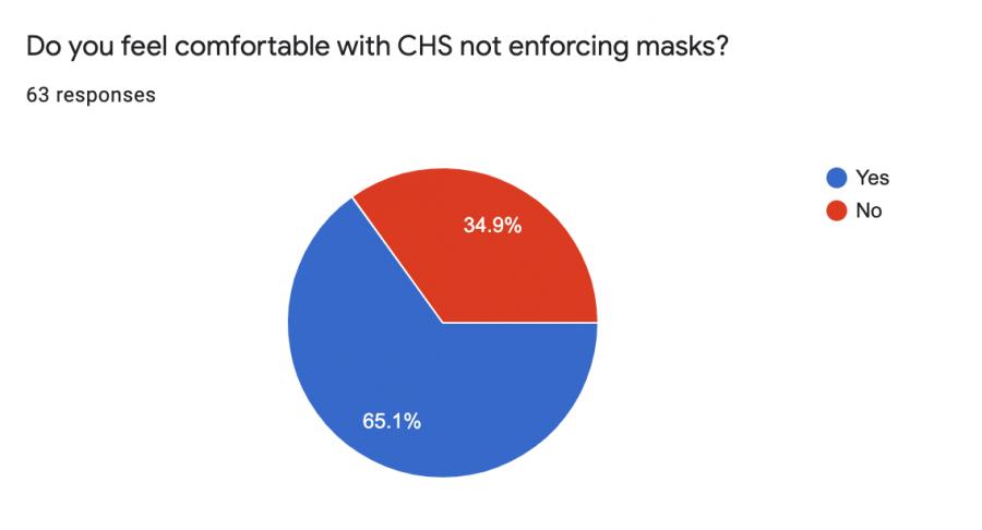 Mask Debate Remains Among CHS Students